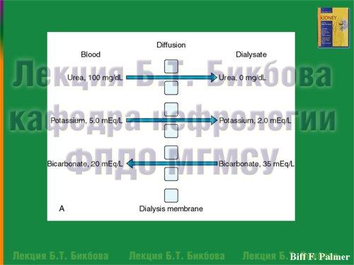 Диффузия отдельных веществ через диализную мембрану