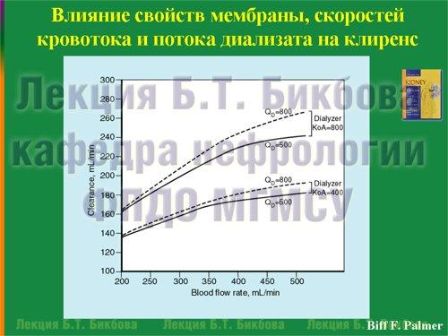 Влияние свойств мембраны, скоростей кровотока и потока диализата на клиренс