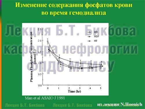 Изменение содержания фосфатов крови во время гемодиализа