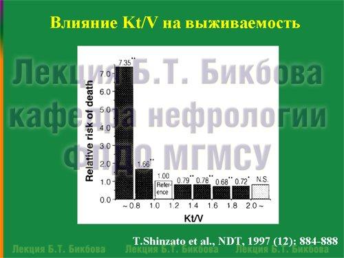 Влияние Kt/V на выживаемость