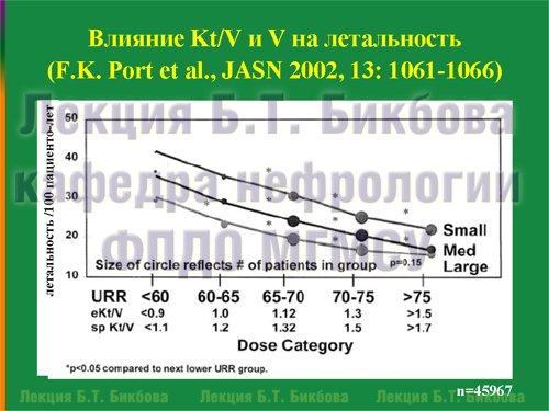 Влияние Kt/V и V на летальность