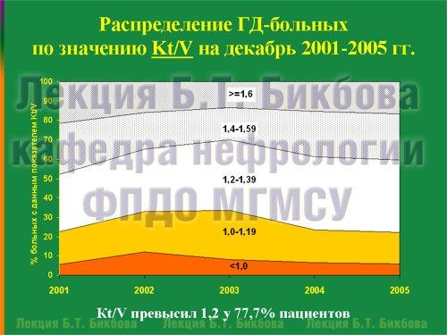 Распределение ГД-больных по значению Kt/V на декабрь 2001-2005 гг.