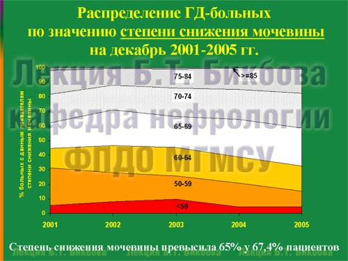 Распределение ГД-больных по значению степени снижения мочевины на декабрь 2001-2005 гг.