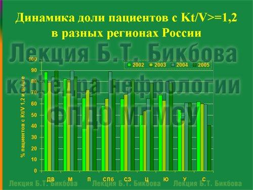 Динамика доли пациентов с Kt/V>=1,2 в разных регионах России