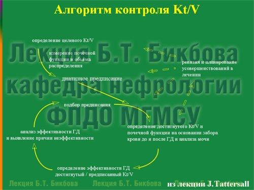 Алгоритм контроля Kt/V