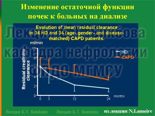 Изменение остаточной функции почек к больных на диализе