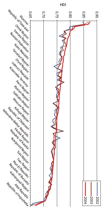 Индекс развития человеческого потенциала в регионах России