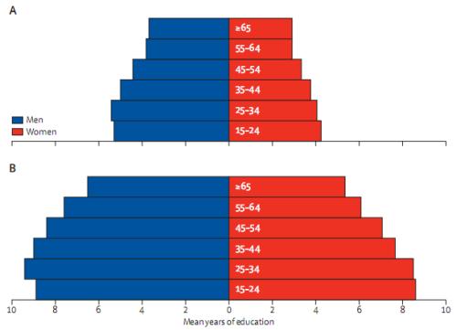 среднее число лет образования среди мужчин и женщин в 1970 и в 2009 годах во всем мире