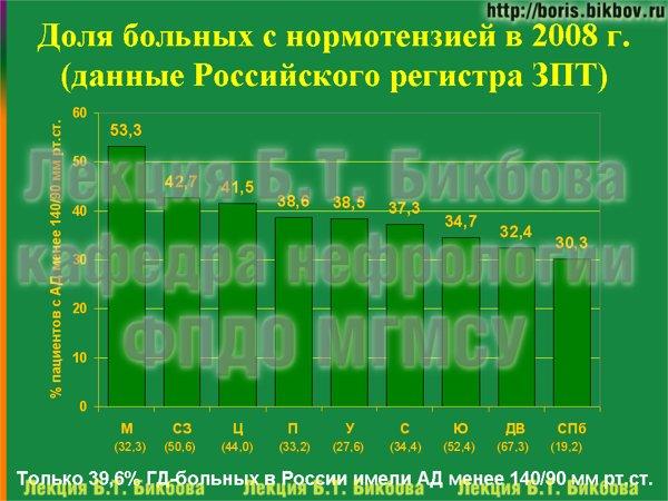 Доля больных с нормотензией в 2008 г. (данные Российского регистра ЗПТ)