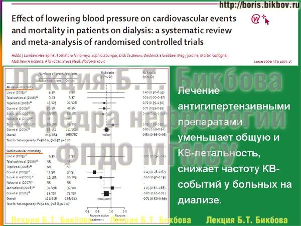 Лечение антигипертензивными препаратами уменьшает общую и КВ-летальность, снижает частоту КВ-событий у больных на диализе