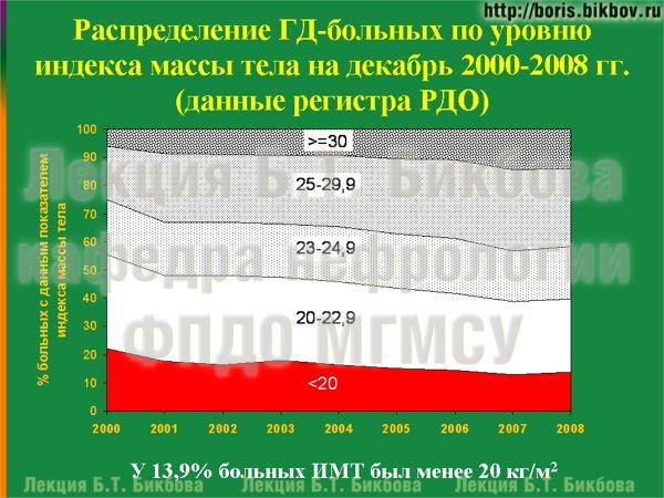 Распределение ГД-больных по уровню индекса массы тела на декабрь 2000-2008 гг