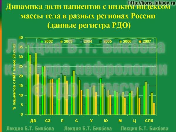 Динамика доли пациентов с низким индексом массы тела в разных регионах России