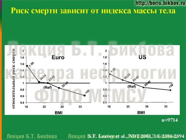 Риск смерти зависит от индекса массы тела