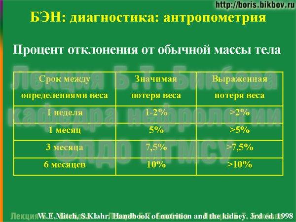 Процент отклонения от обычной массы тела