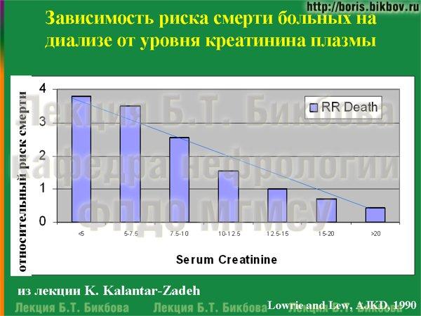 Зависимость риска смерти больных на диализе от уровня креатинина плазмы