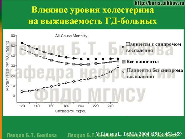 Влияние уровня холестерина на выживаемость ГД-больных