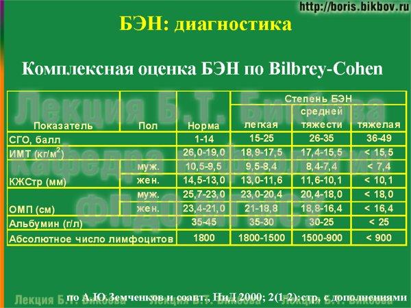 Комплексная оценка белково-энергетической недостаточности по Bilbrey-Cohen