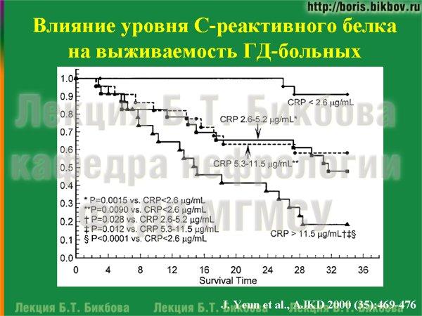 Влияние уровня С-реактивного белка на выживаемость больных на гемодиализе