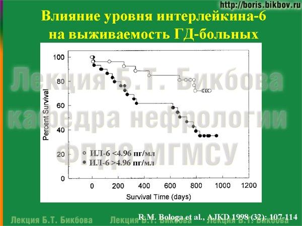 Влияние уровня интерлейкина-6 на выживаемость ГД-больных