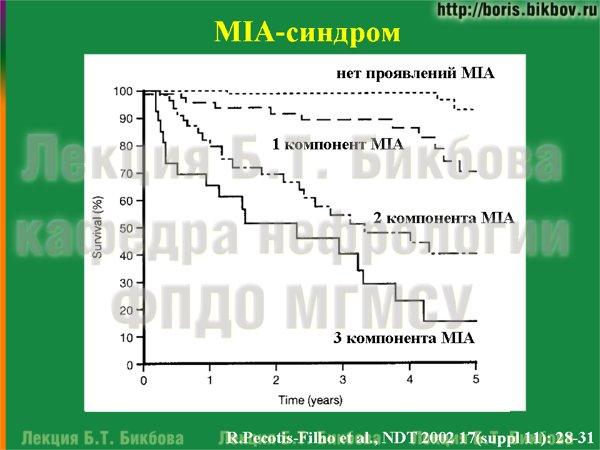 MIA-синдром