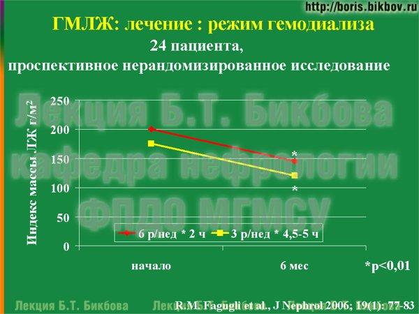 Регресс гипертрофии миокарда левого желудочка