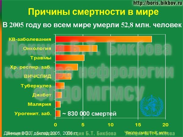 Структура причин смертности в мире