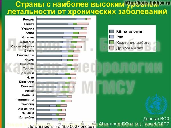 Страны с наиболее высоким уровнем летальности от хронических неинфекционных заболеваний
