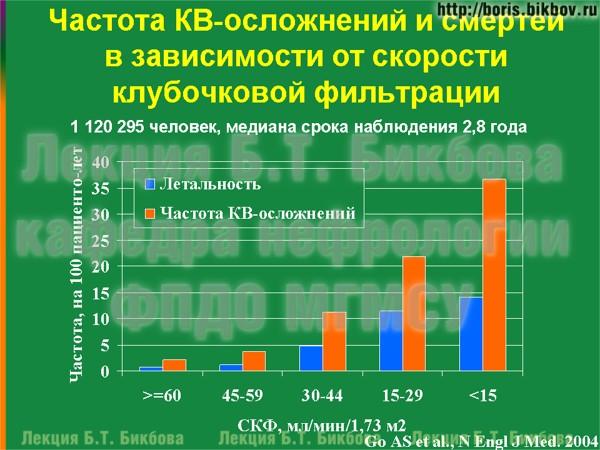 Частота кардиоваскулярных осложнений и смертей в зависимости от скорости клубочковой фильтрации