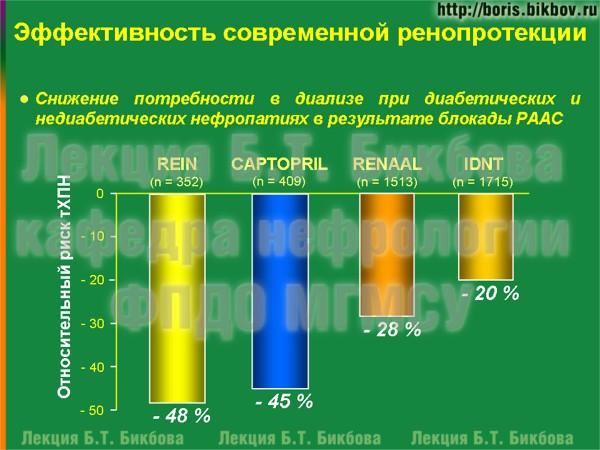 Снижение потребности в диализе при диабетических и недиабетических нефропатиях в результате блокады РААС