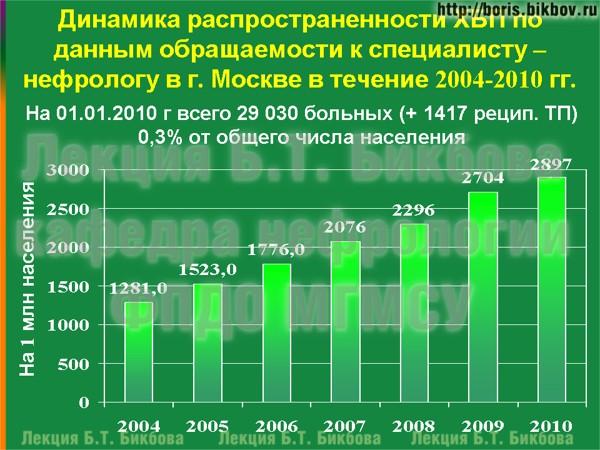 Динамика распространенности хронической болезни почек по данным обращаемости к нефрологу в Москве