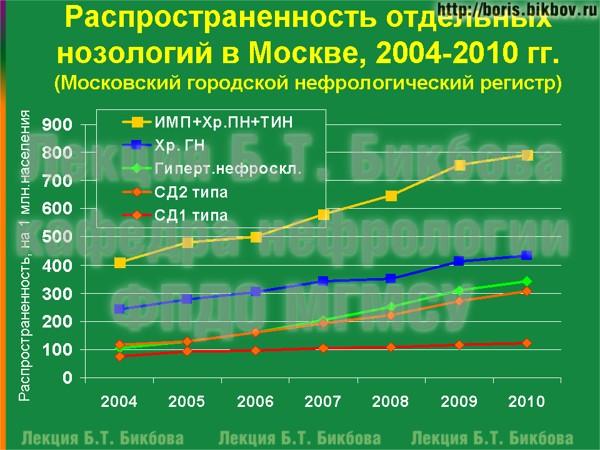 Распространенность отдельных нозологий в Москве