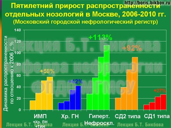 Пятилетний прирост распространенности отдельных нозологий в Москве