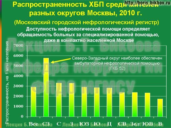 Распространенность хронической болезни почек среди жителей разных округов Москвы