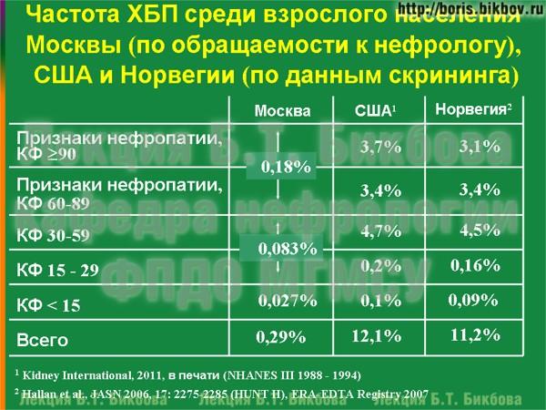 Частота хронической болезни почек среди взрослого населения Москвы (по обращаемости к нефрологу), США и Норвегии (по данным скрининга)