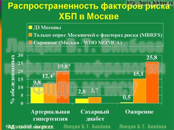 Распространенность факторов риска хронической болезни почек в Москве