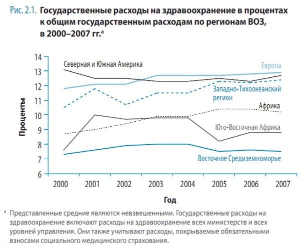 Государственные расходы на здравоохранение в процентах к общим государственным расходам по регионам ВОЗ