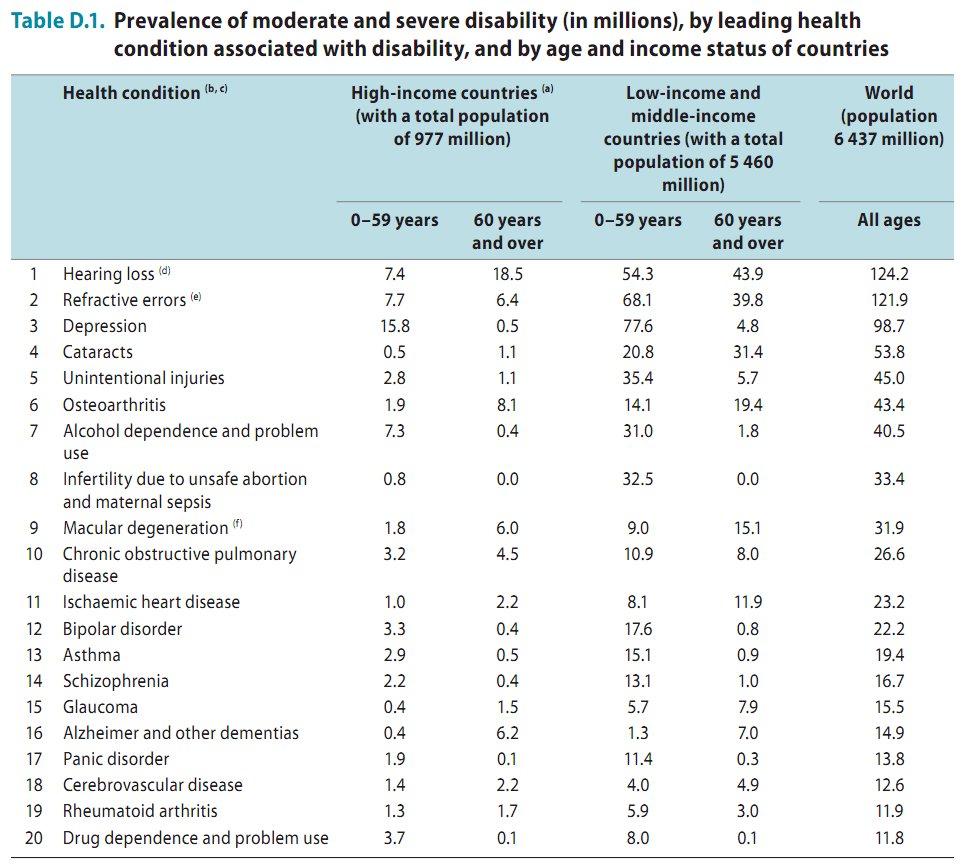Число людей с умеренной и выраженной степенью инвалидности с детализацией по причине инвалидности