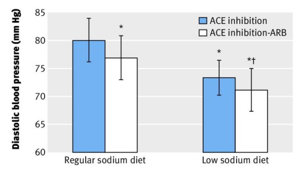 Эффект приема ИАПФ и сочетания ИАПФ и БРА на фоне диеты с обычным содержанием натрия и малосолевой диеты на диастолическое АД