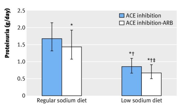 Эффект приема ИАПФ и сочетания ИАПФ и БРА на фоне диеты с обычным содержанием натрия и малосолевой диеты на протеинурию