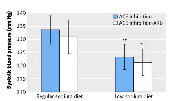 Эффект приема ИАПФ и сочетания ИАПФ и БРА на фоне диеты с обычным содержанием натрия и малосолевой диеты на систолическое АД