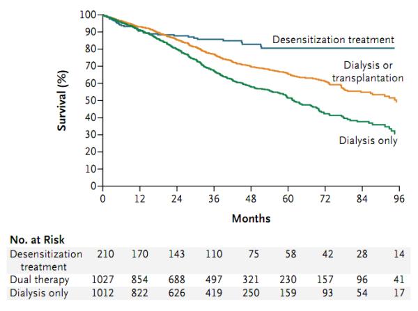 Разница в пятилетней выживаемости пациентов в группе с десенсибилизацией составила почти 30% по сравнению с пациентами в листе ожидания, и почти 15% по сравнению с трансплантацией от HLA-совместимых доноров
