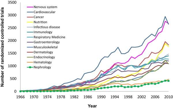 Число рандомизированных клинических исследований в нефрологии и других разделах медицины