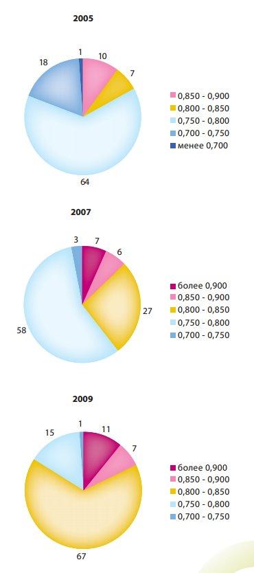 Доля населения России, проживающего в регионах с разными показателями ИРЧП