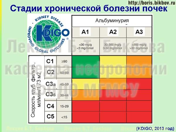 Классификация ХБП КДИГО 2013 года