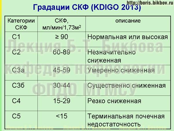 Уровни снижения скорости клубочковой фильтрации по классификации KDIGO