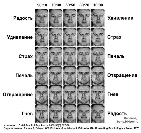 Отображение эмоций на лице - стандартный физиогномический тест