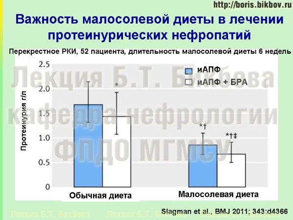 Влияние малосолевой диеты на течение протеинурических нефропатий