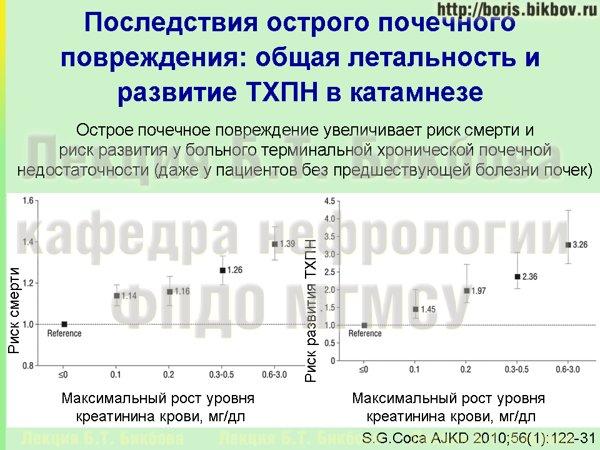 Результаты острого почечного повреждения - увеличение летальности и развитие терминальной ХПН