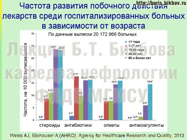 Частота возникновения побочного действия лекарств у больных в зависимости от возраста