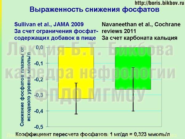 Возможность снижения фосфатов крови за счет диеты и за счет фосфат-биндеров